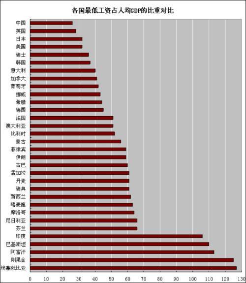 收入证明_英国最低收入